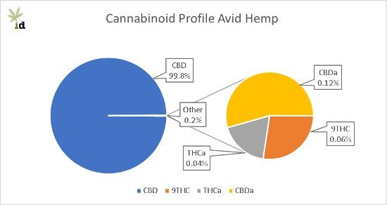 Cannabinoid Profile Avid Hemp