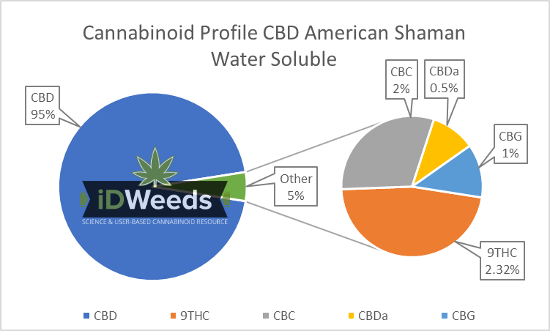 Cannabinoid Profile American Shaman Water Soluble Hemp Oil