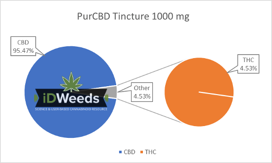 Cannabinoid Profile PurCBD