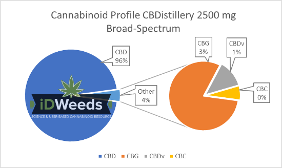 Cannabinoid Profile CBDistillery 2500 Broad-Spectrum